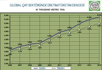 GLOBAL ÇAY SEKTÖRÜNDE ÜRETİM / TÜKETİM DENGESİ